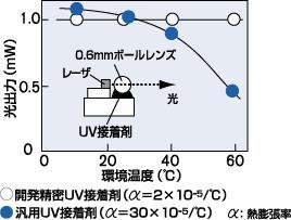 LDモジュールの温度特性