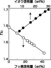 図1 屈折率の制御範囲