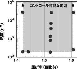 図2 粘度と屈折率の制御範囲(エポキシ系)