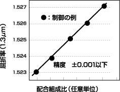 図3 屈折率の精密制御(エポキシ系)