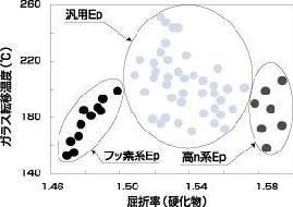 図4 屈折率とガラス転移温度の制御例(エポキシ系)
