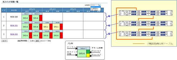 機器間連動されたベースユニットに搭載されたすべての光スイッチを表示します。